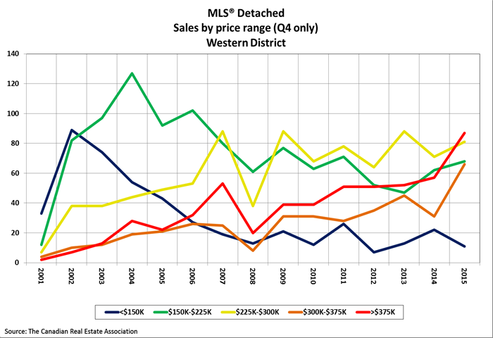 q4-western-sales-by-price-range