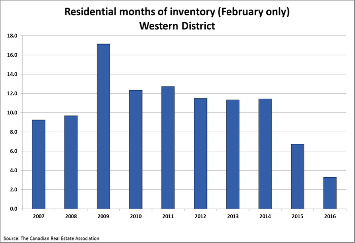 inventory chart