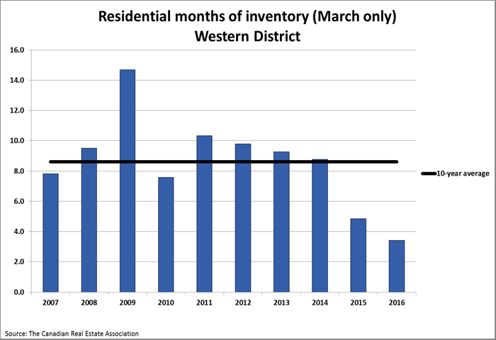 March-west-graph-inventory-months