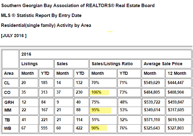 Listing chart by area